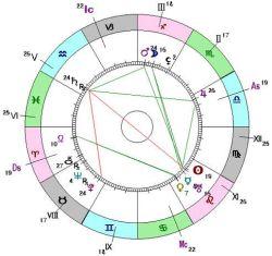 Западная астрология